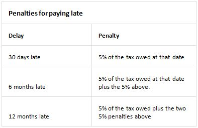 Penalties for paying late