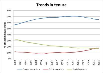 Fig 1: Trends in Tenure