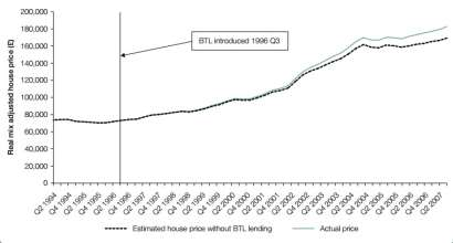 Fig 2: Buy to let mortgage lending and the impact on UK house prices