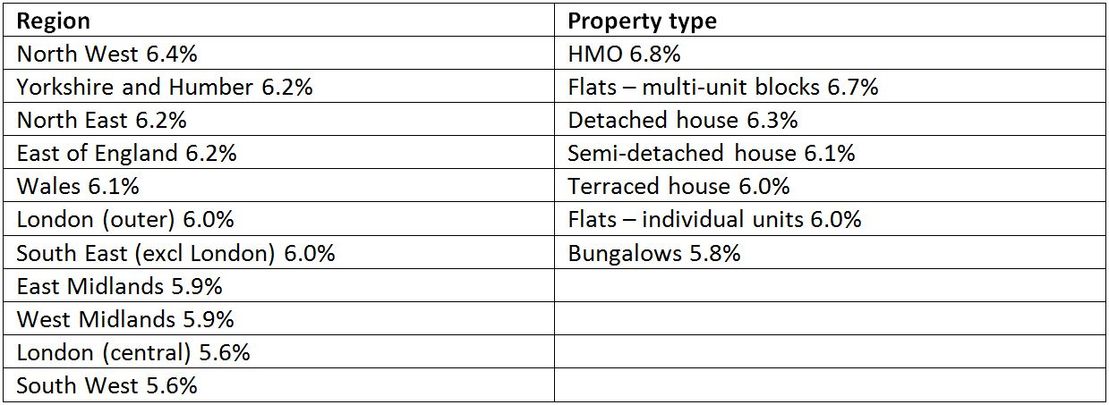 Region - Property Type