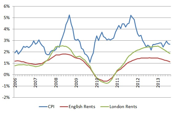Fig 4: English rent increases and inflation (CPI)