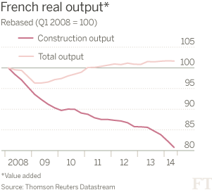 French Real Output