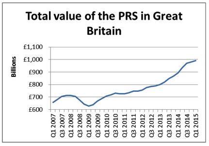PRS Growth 2014=5