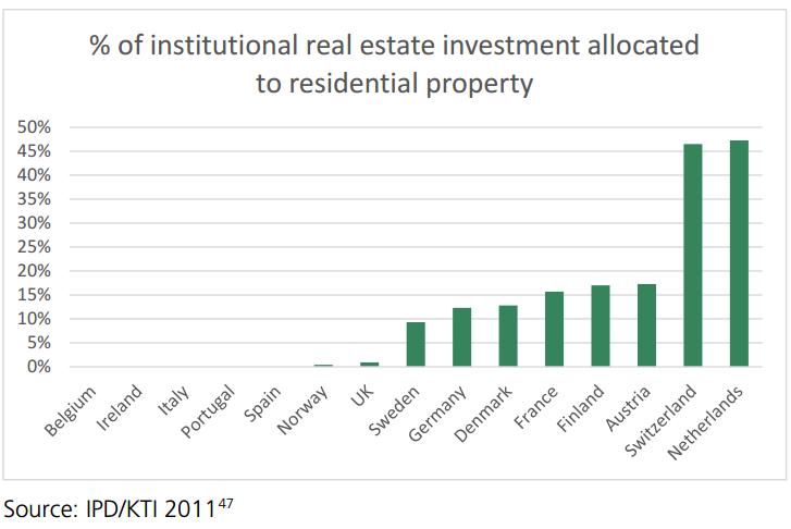 Institutional Investment in PRS