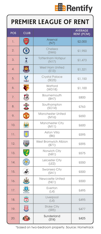 Renting League Table