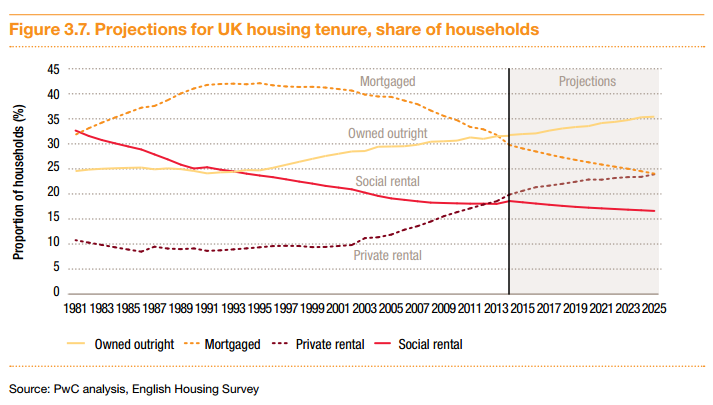 PwC Renting Forecasts
