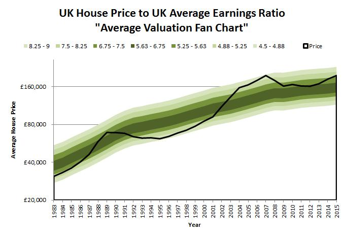 UK House Price to UK Average Earnings Ratio - Fan Chart