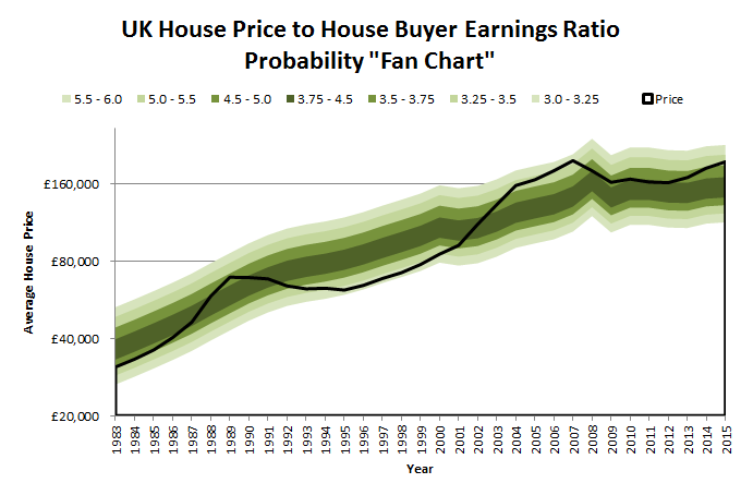 "UK House Price to House Buyer Earnings Ratio - Probability ""Fan Chart"""