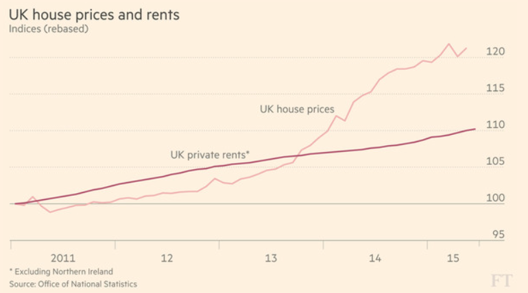 FT House Prices
