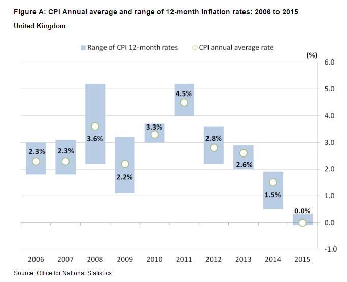 Consumer Price index to Oct15