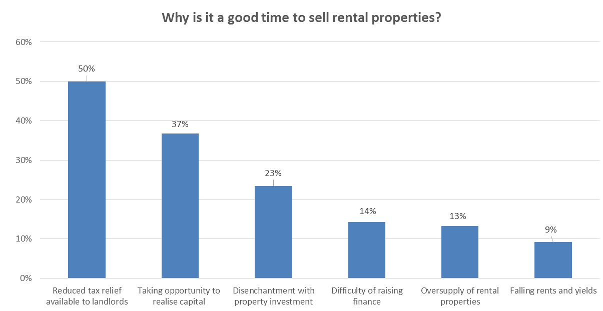 Why is it a good time to sell rental properties?
