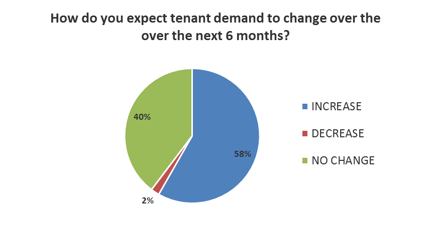 How do you expect tenant demand to change over the over the next 6 months?