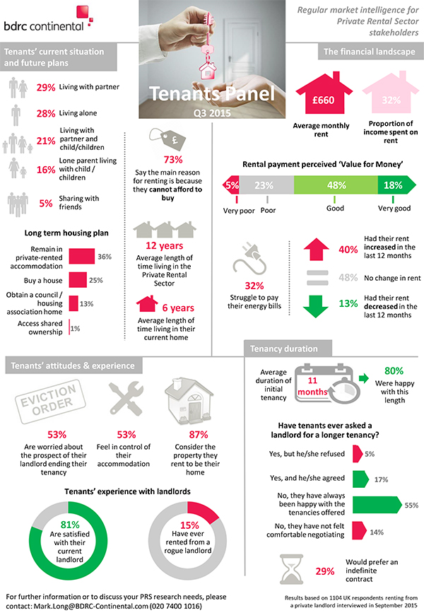 Tenants-Panel-Q3-2015-Infographic