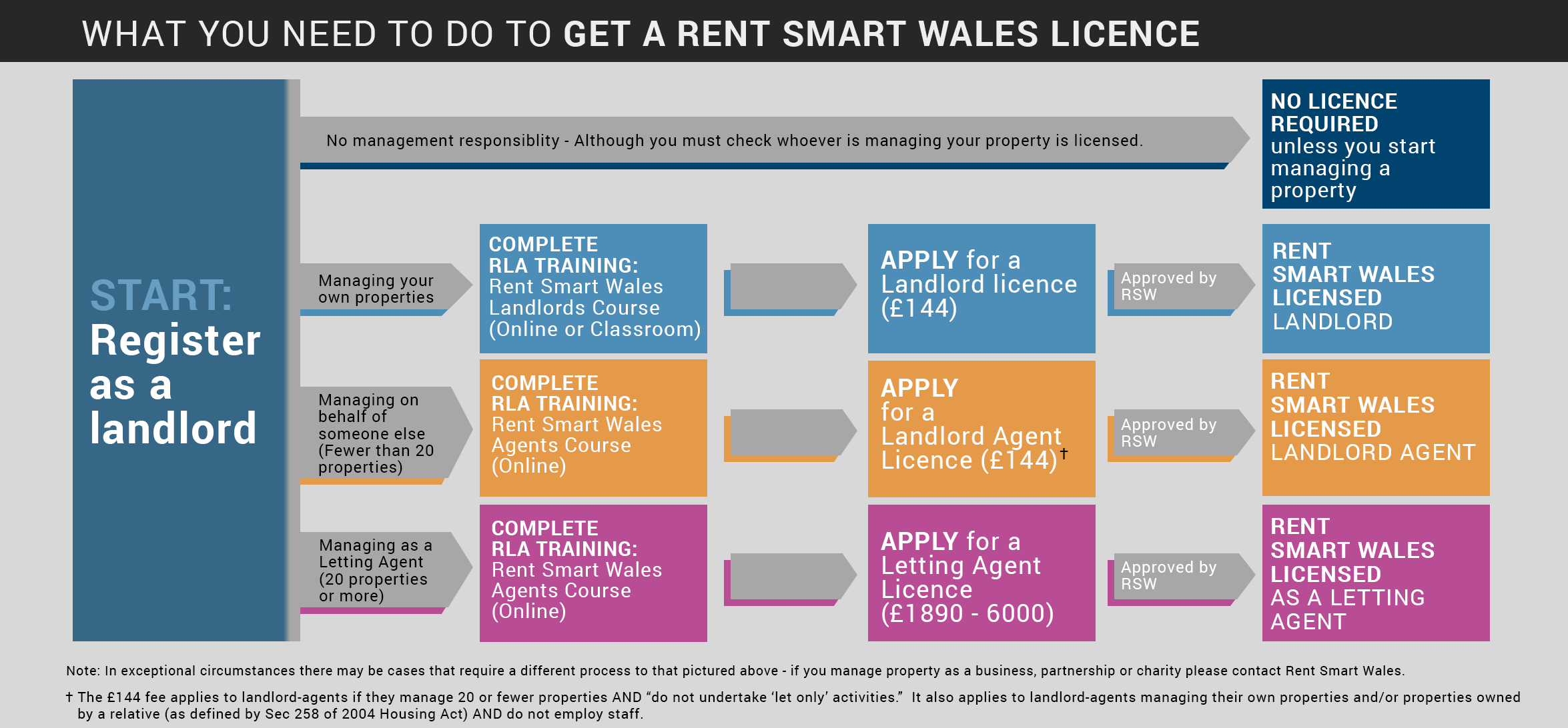 Rent-Smart-Wales-flow-diagram
