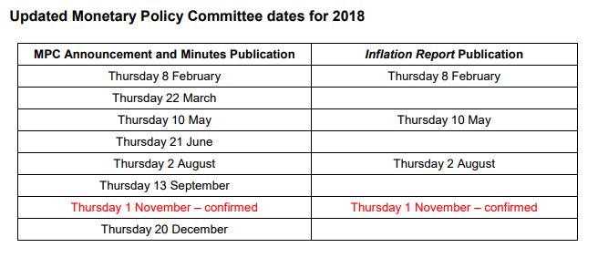 MPC dates