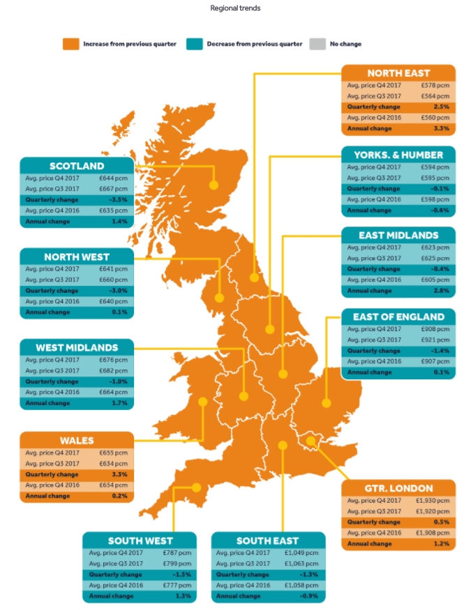 Regional Rent Trends