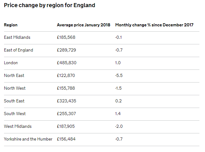UK House Price Changes