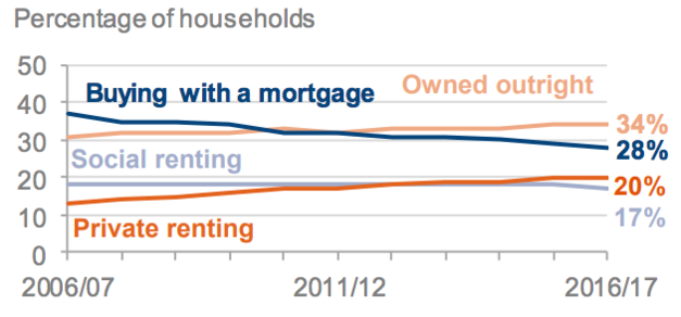 Renting v Ownership