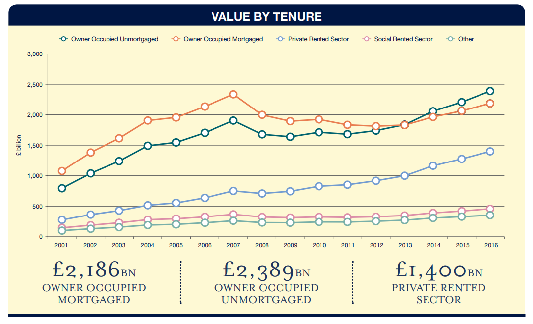 Savills Tenure by Value