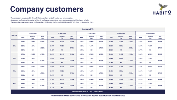 Habito enters buoyant Company BTL market – new range of mortgages